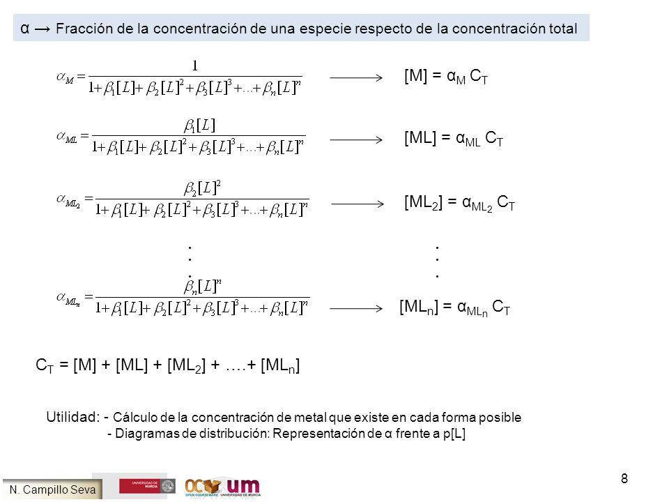 CT = [M] + [ML] + [ML2] + ….+ [MLn]